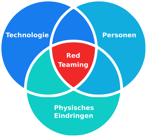 Red Teaming Venn Diagram