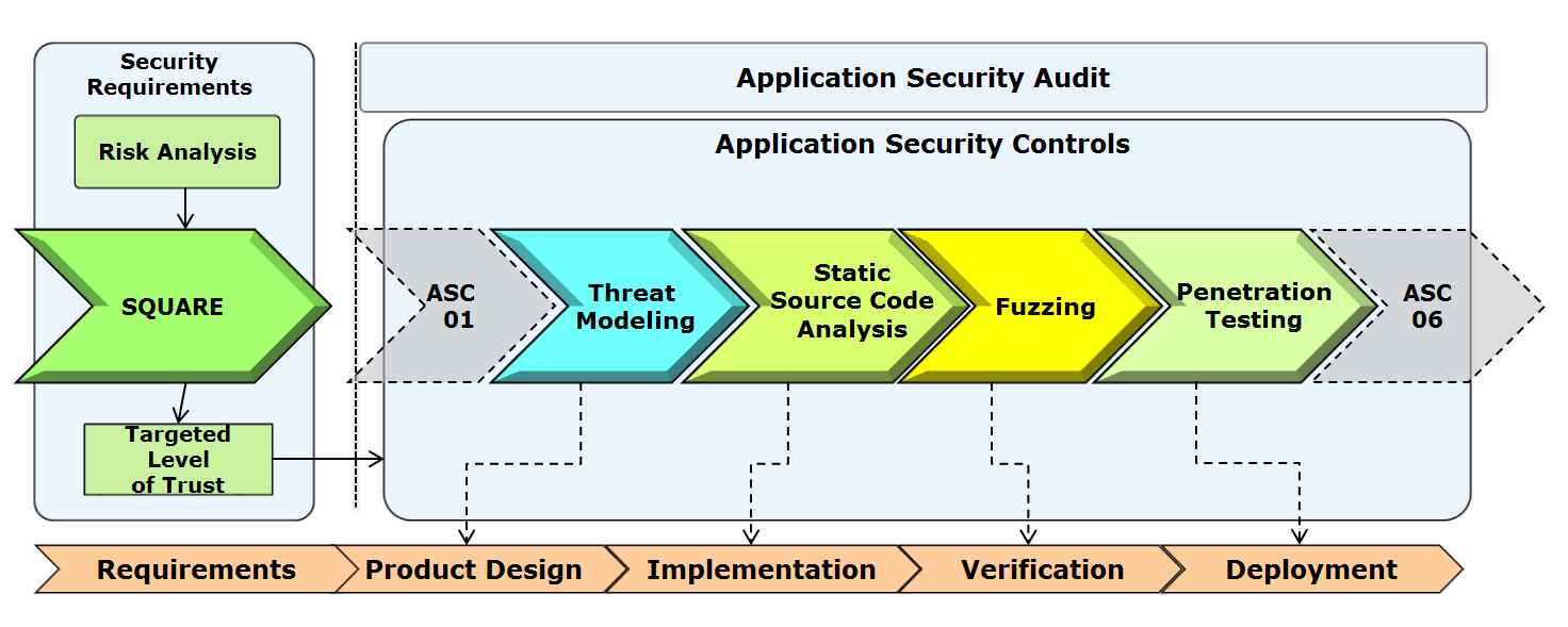 softSchecks Full Web Application Security Scan & Security Testing Process